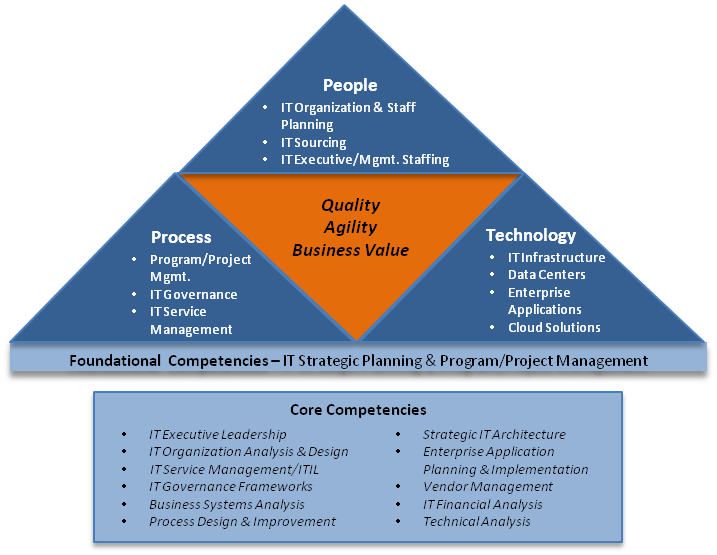 strategic management and core competences The idea of core competences is one of the most important business ideas currently shaping our world this is one of the key ideas that lies behind the current wave of outsourcing, as businesses concentrate their efforts on things they do well and outsource as much as they can of everything else.