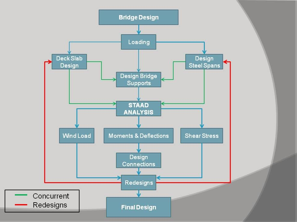design flowchart preemptive bridge design inc