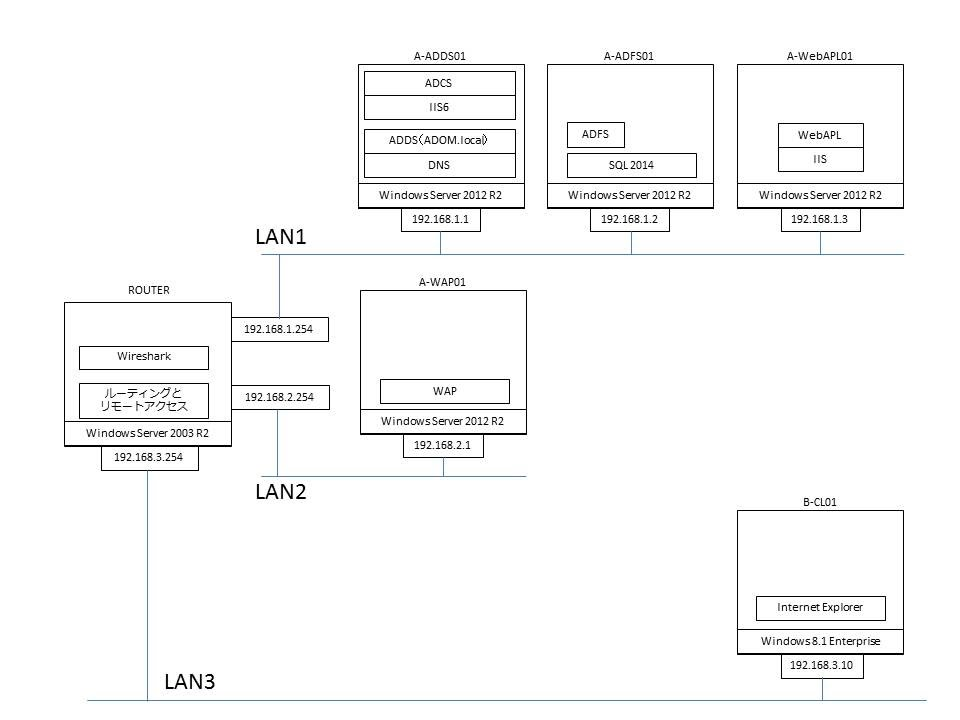 https://sites.google.com/a/tensi.info/hobby/home/kensyo-infra/%E6%A4%9C%E8%A8%BC%E7%92%B0%E5%A2%83_ADFS+WAP+WebAPL.jpg