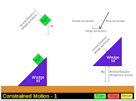 Constrained Motion - 1 - A Visualization