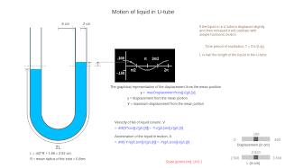 Liquid in a U-Tube - A Visualization