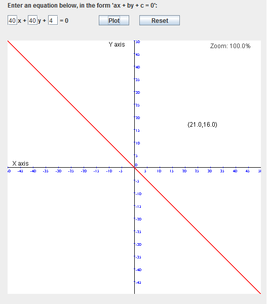 Drawing Lines Using Y Mx C : Coordinate geometry the equation of a line tutorial
