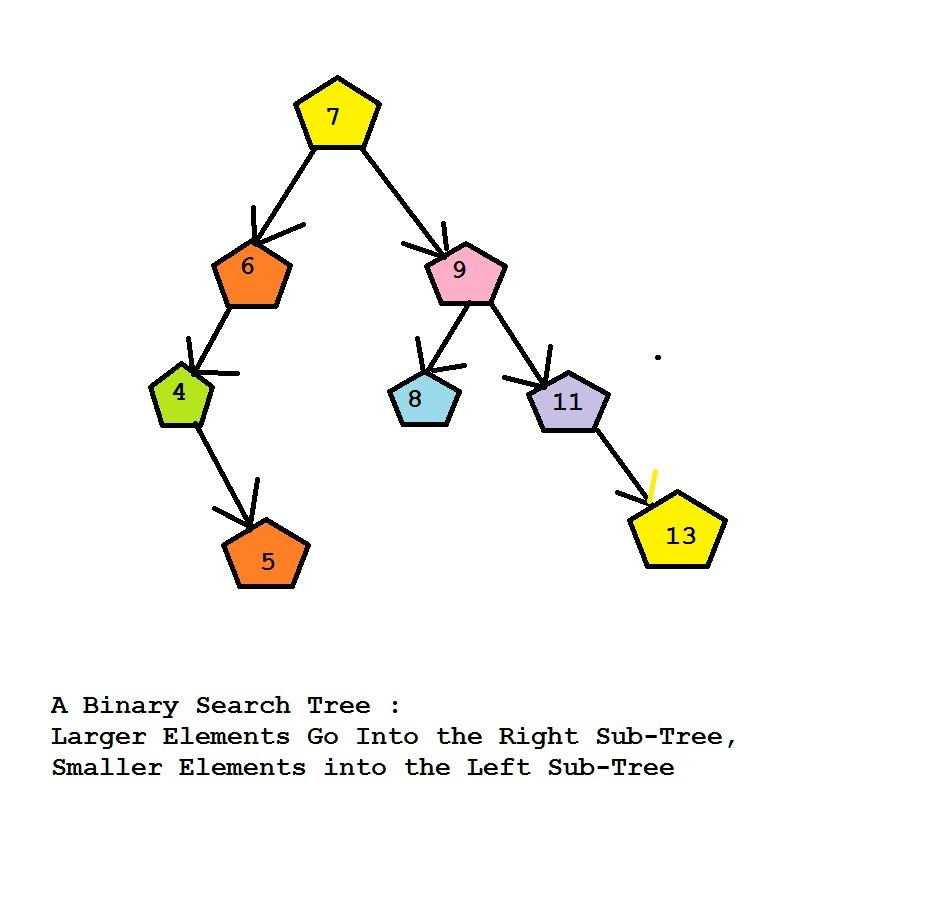 Binary Search Trees - Tutorial with C Program Source Code