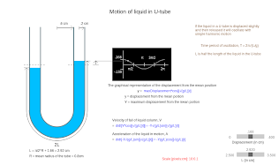 Liquid in a U-Tube - A Visualization
