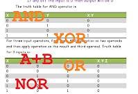 boolean algebra tutorial digital electronics