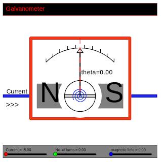A Galvanometer - Visualization