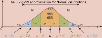 Unit 5: Statistical Application, IA Preparation - Math