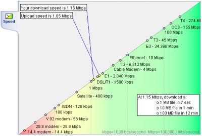 Online Internet Speed Test