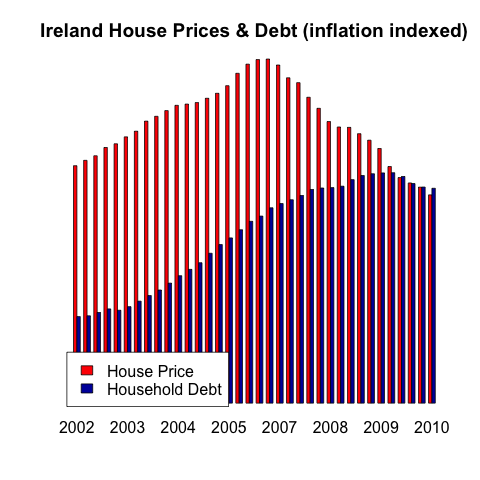 Ireland House Prices and Household Debt follow the same pattern