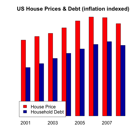 US house prices and household debt follow the same pattern