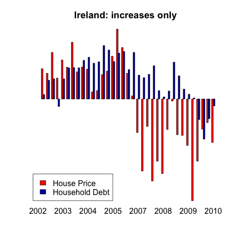 Ireland graph of increases