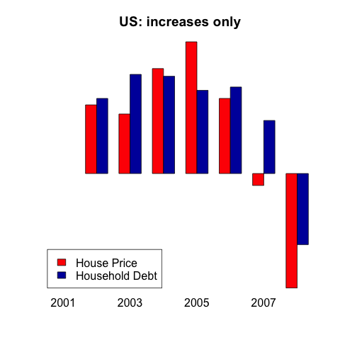 US increases only