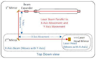 https://sites.google.com/a/timsmachines.com/www/home/co2-laser/laser-optics/Top%20Down%20Laser%20Alignment.png