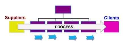 Process Approach vs Functional organization