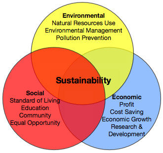 how to achieve social sustainability