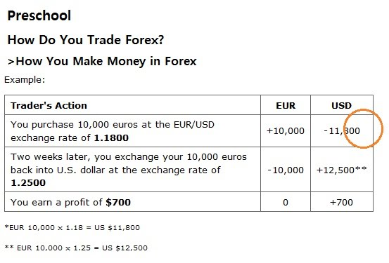 How does forex make money