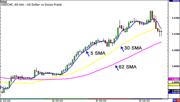 Simple forex trading guide