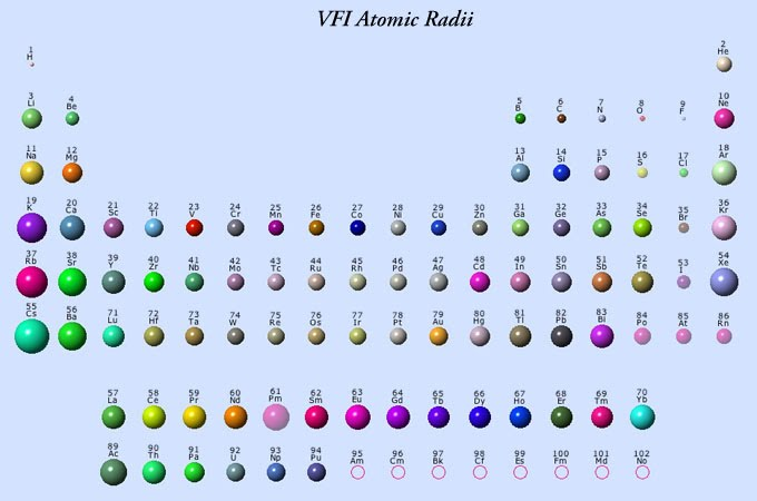 Atomic size and the periodic table the basics of chemistry as presented in the picture to the left atomic radius decreases from left to right and increases from top to bottom urtaz Choice Image