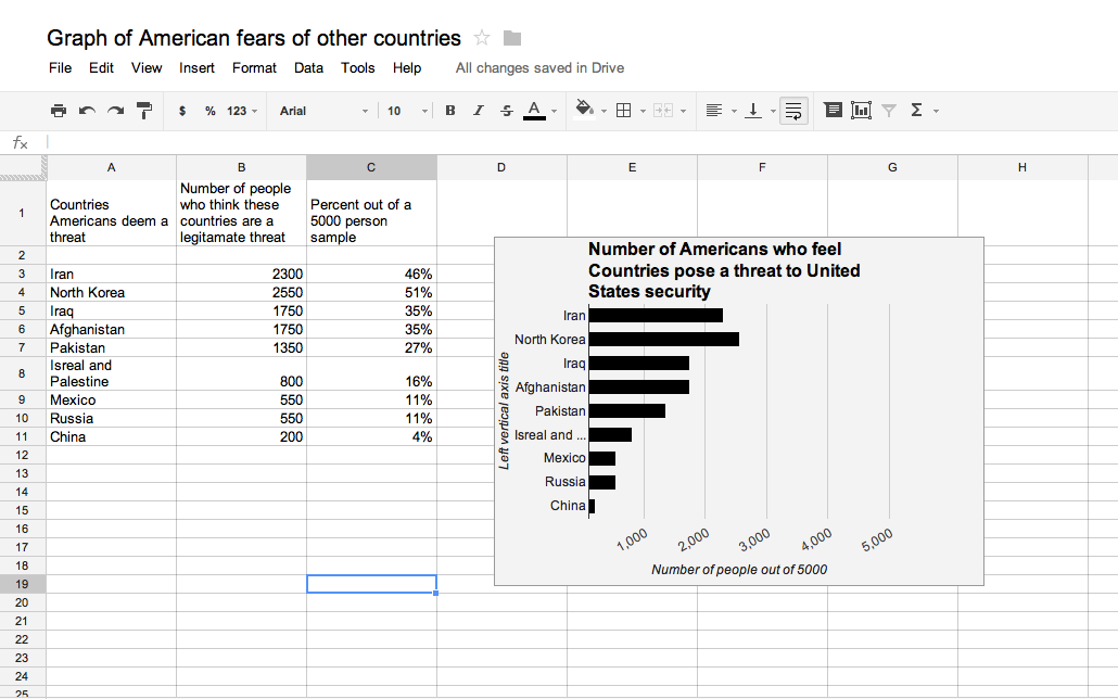 ask your friends and family the same list of countries and create your own spreadsheet with your own sample size and see if they match up to this study
