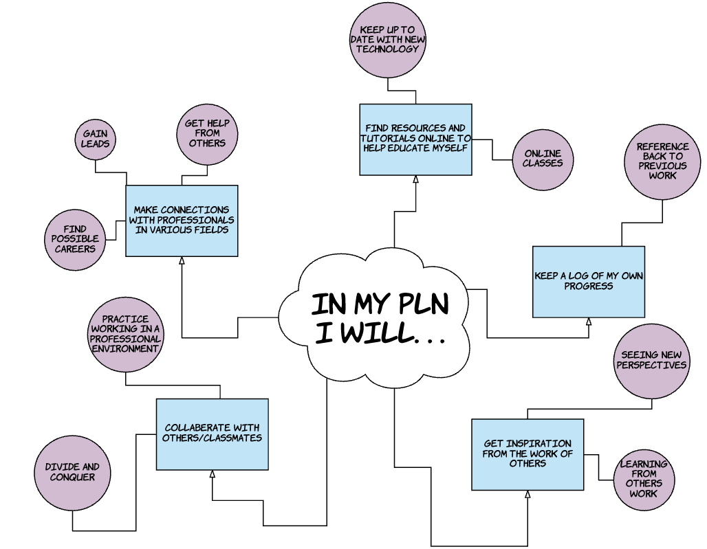 My PLN Plan - Conlan Beaux: My Teaching Portfolio