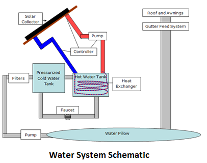 Plumbing on sprinkler system wiring diagram