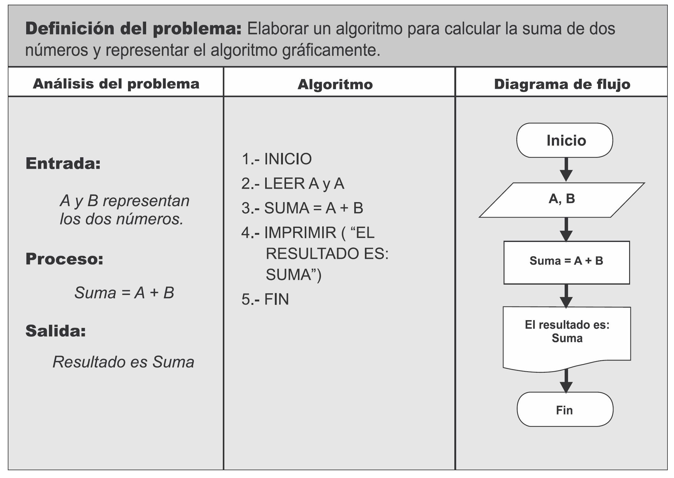 Bloque i informatica2 ejemplos de diagramas de flujo ccuart Gallery