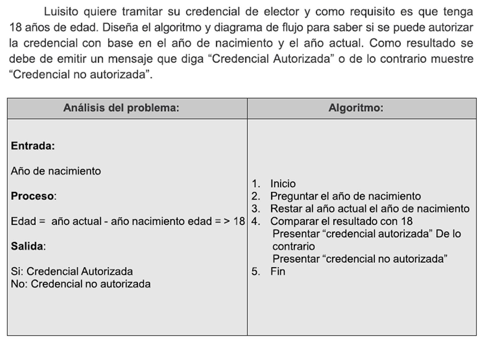 Tema 3 algoritmos software herramientas y procedimientos para elaborar diagramas de flujo data flow diagram tema6 robot karel como funcion ccuart Images