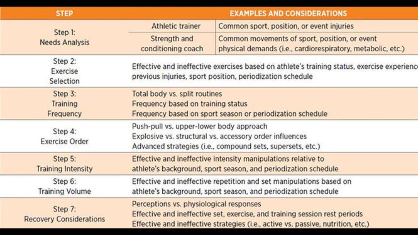 Strength sport nutrition
