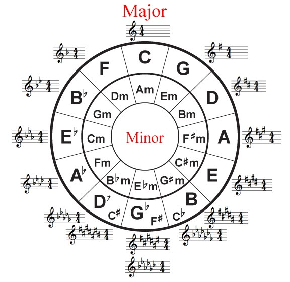 4stringsgood in addition Bass 4 together with How Circle Of Fifths Is Described In My Html moreover Circle Of Fifths For Songwriters furthermore Kleurplaat Ster I19318. on circle of fourths chart