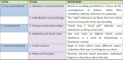 developmental psych review 4 Quick review: psychology is the scientific study of human thought , feelings and behavior  the five major perspectives in psychology are biological, psychodynamic, behavioral, cognitive and humanistic.