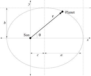 Class 11: Simulating orbits - Mark Krumholz's Web Page
