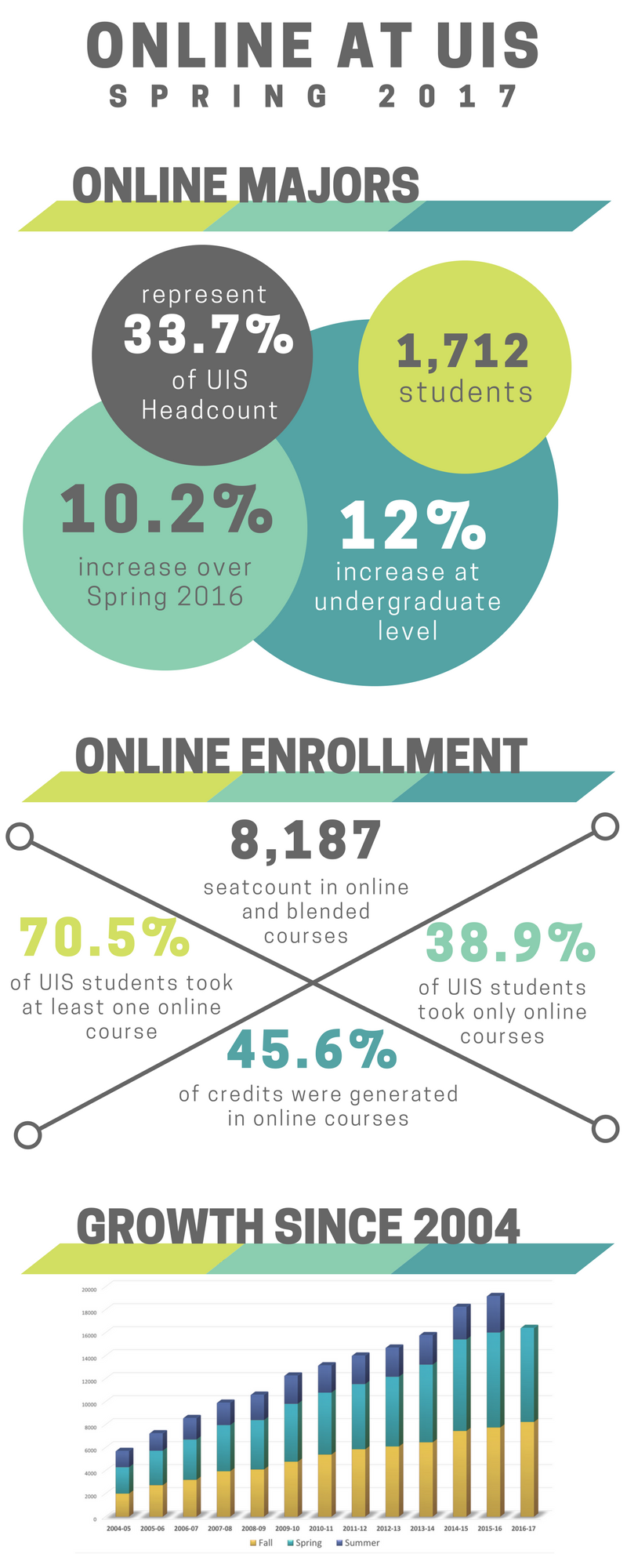2017 Spring UIS Enrollment Chart