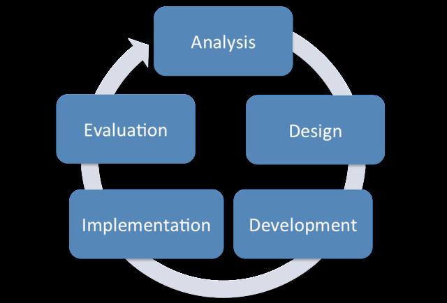 Instructional Design Scott Burt Training Portfolio