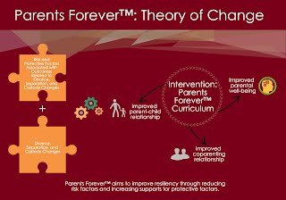 Parents Forever theory of change
