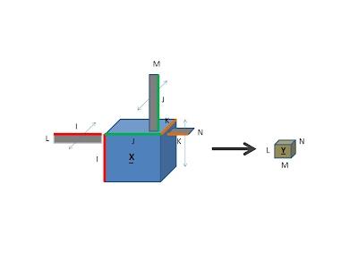 Illustration of multi-way compressed sensing for tensors [Sidiropoulos & Kyrillidis, IEEE SPL, 2012]