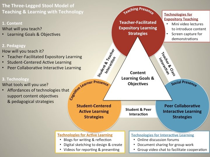 an introduction to add and learning strategies