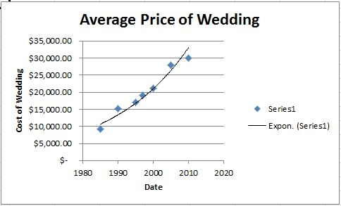 I Predict When Am 30 Years Old In 2024 The Average Cost Of A Wedding Will Be