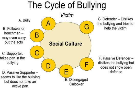 The effects of bullying - Child Bullying and Suicide