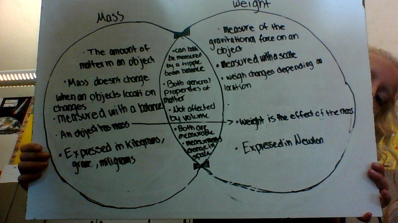 unit 2 - structure of matter