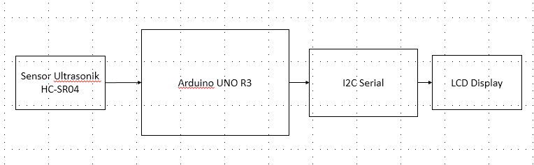 A5 pengukur jarak berbasis sensor ultrasonik dasar mikroprosesor diagram blok sistem ccuart Choice Image