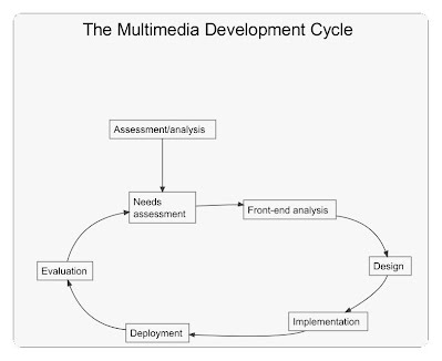 Module 5 Front End Analysis And Instructional Design In The Multimedia Development Cycle Edde 221 Design And Evaluation Of Multimedia Educational Materials