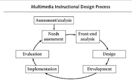 4 1 Development And Design Methodologies Edde 221 Design And Evaluation Of Multimedia Educational Materials