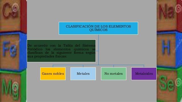 Ep2 mapa conceptual sobre la clasificacion de los elementos y sus mapa conceptual sobre la clasificacion de los elementos y sus propiedades peridicas urtaz Gallery