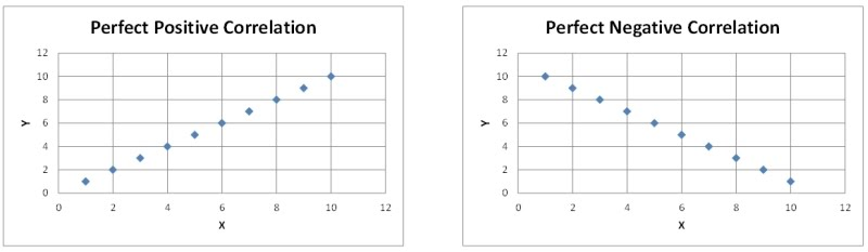 Scatter Plots And Correlation Usd253 Data Analysis Protocol