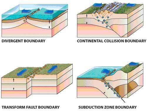 C Plate Tectonics 8th Grade Science