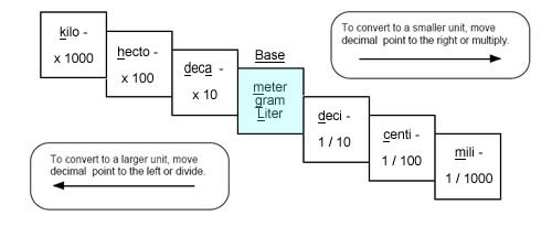 Conversions between Prefixes :