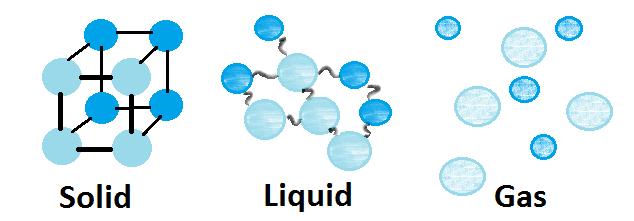 liquid particles
