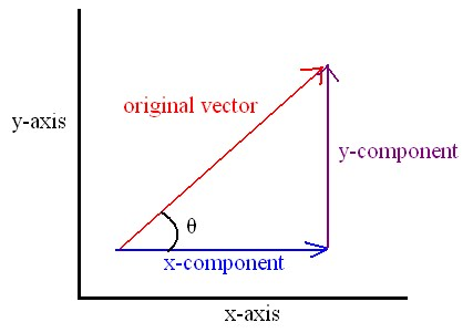 B. Resolving Vectors - Physics