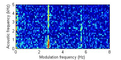 g  Modulation Analysis of Cavitation Noise - ISDL@UW