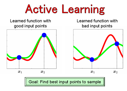 From http://www.ms.k.u-tokyo.ac.jp/research.html#theory-active-learning